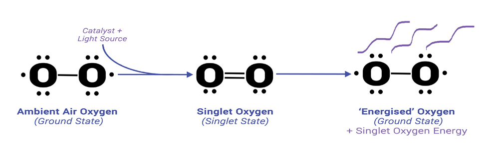 Energised Oxygen Process - Singlet Oxygen Energy release
